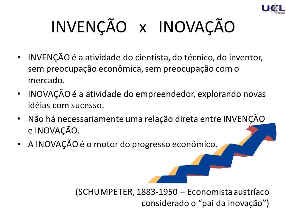 INVENÇÃO é a atividade do cientista, do técnico, do inventor, sem preocupação econômica, sem preocupação com o mercado.