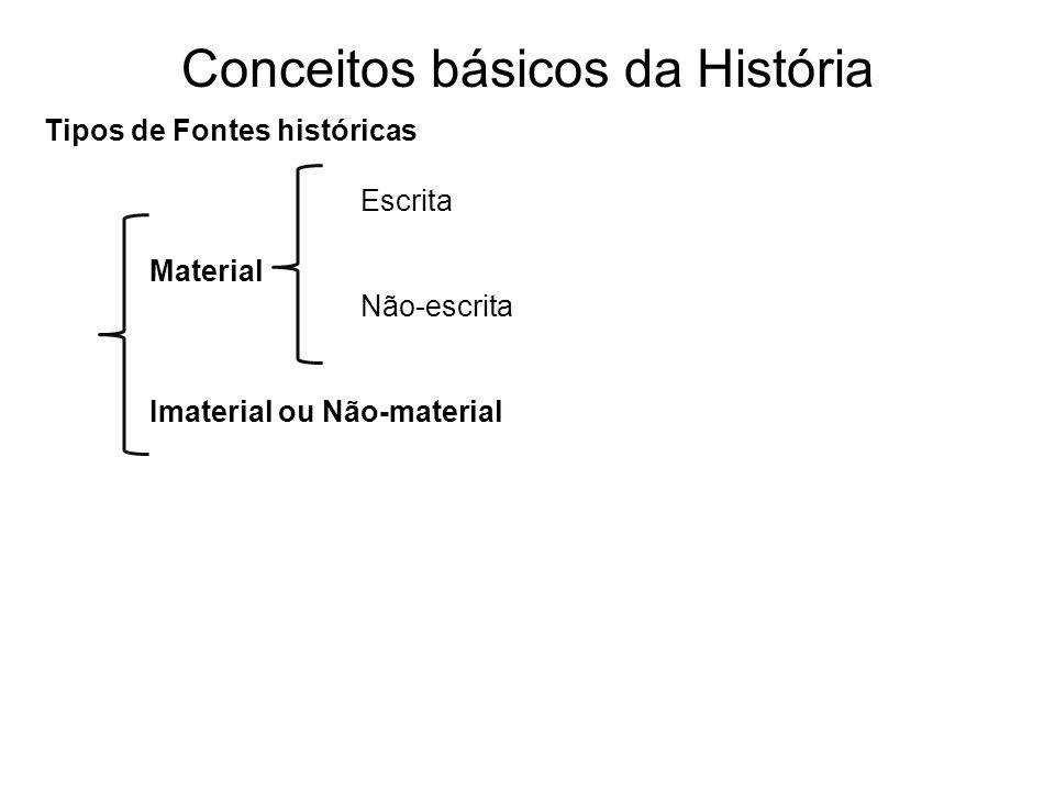 Conceitos básicos da História Modelos Historiográficos a) Historiografia: É a literatura produzida pelos historiadores, que ao longo do tempo possui modelos diferentes de interpretar o processo histórico.