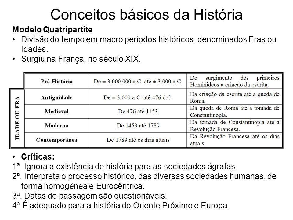Conceitos básicos da História Modelo Quatripartite Divisão do tempo em macro períodos históricos, denominados Eras ou Idades. Surgiu na França, no séc