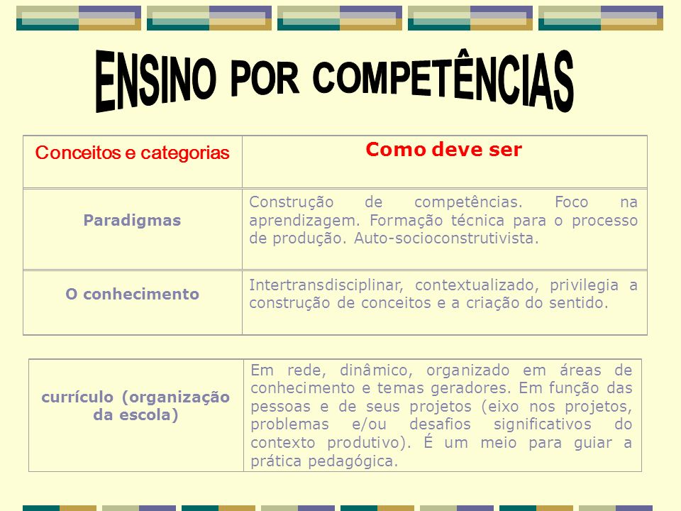 Na definição do perfil, deve-se ainda buscar responder as seguintes questões: Conceitos e categorias Como deve ser O conteúdo Um meio para desenvolver competências, para ampliar a formação dos alunos e sua interação na realidade, de forma crítica e dinâmica.