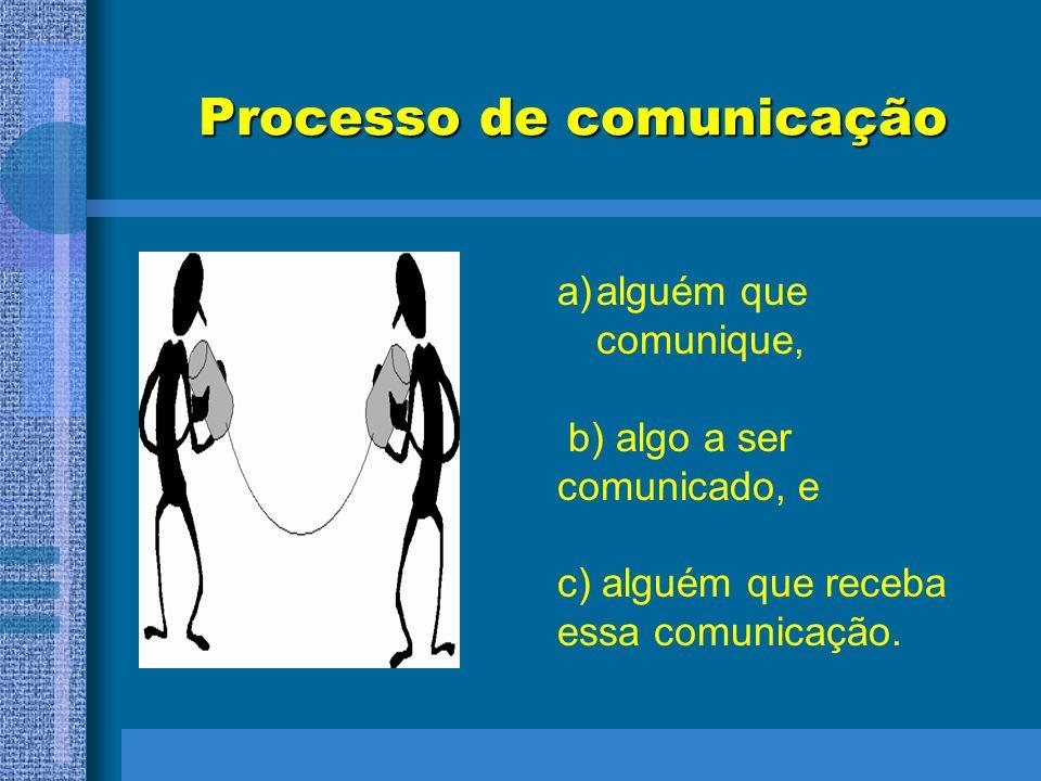 Processo de comunicação a)alguém que comunique, b) algo a ser comunicado, e c) alguém que receba essa comunicação.