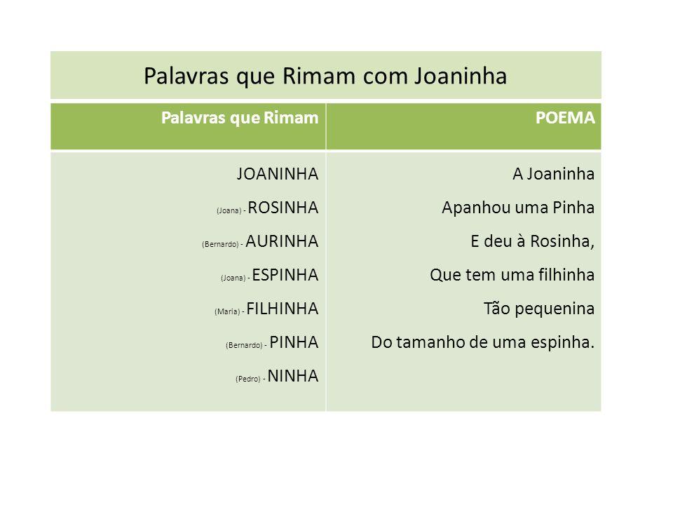Palavras que Rimam com Joaninha Palavras que RimamPOEMA JOANINHA (Joana) - ROSINHA (Bernardo) - AURINHA (Joana) - ESPINHA (Maria) - FILHINHA (Bernardo) - PINHA (Pedro) - NINHA A Joaninha Apanhou uma Pinha E deu à Rosinha, Que tem uma filhinha Tão pequenina Do tamanho de uma espinha.