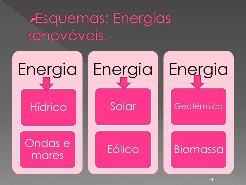 Energia Hídrica Ondas e mares Energia SolarEólica Energia Geotérmica Biomassa 14