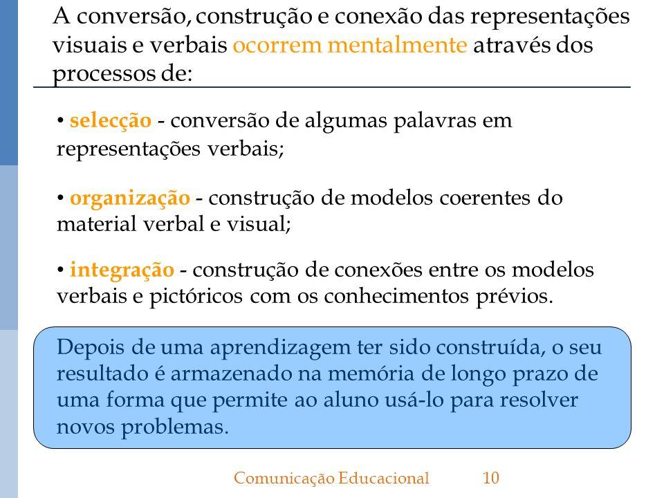 A conversão, construção e conexão das representações visuais e verbais ocorrem mentalmente através dos processos de: 10Comunicação Educacional selecçã