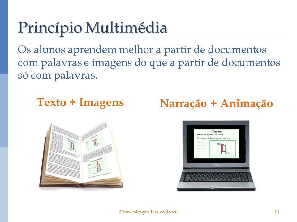 Princípio Multimédia Os alunos aprendem melhor a partir de documentos com palavras e imagens do que a partir de documentos só com palavras. Texto + Im