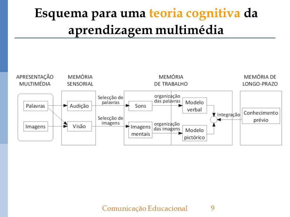 Princípio de proximidade espacial De acordo com a teoria cognitiva da aprendizagem multimédia.