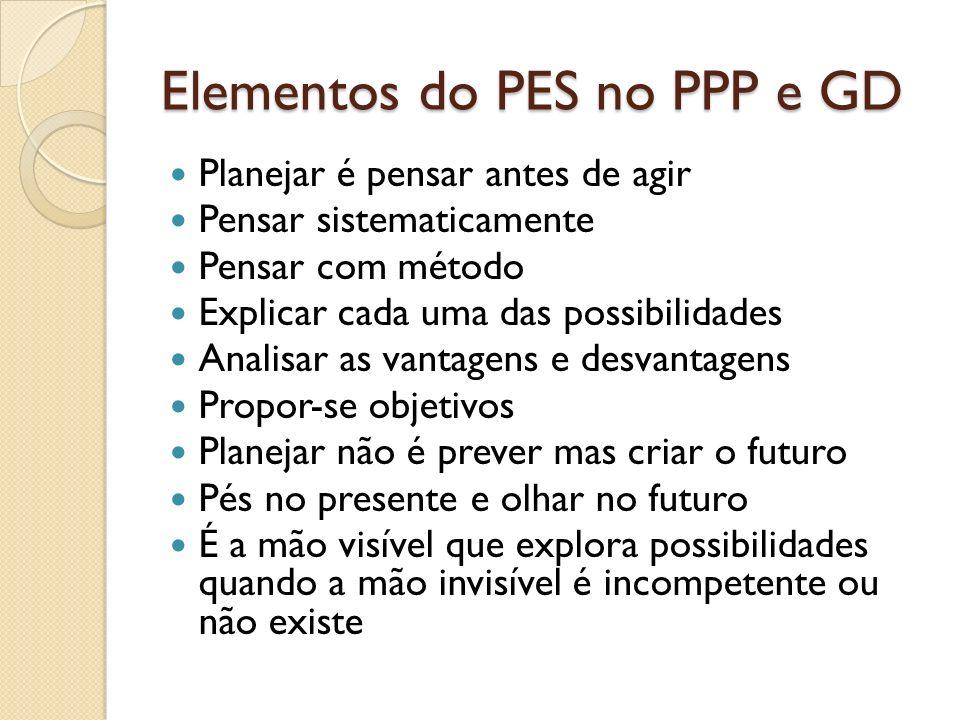 Elementos do PES no PPP e GD Planejar é pensar antes de agir Pensar sistematicamente Pensar com método Explicar cada uma das possibilidades Analisar a