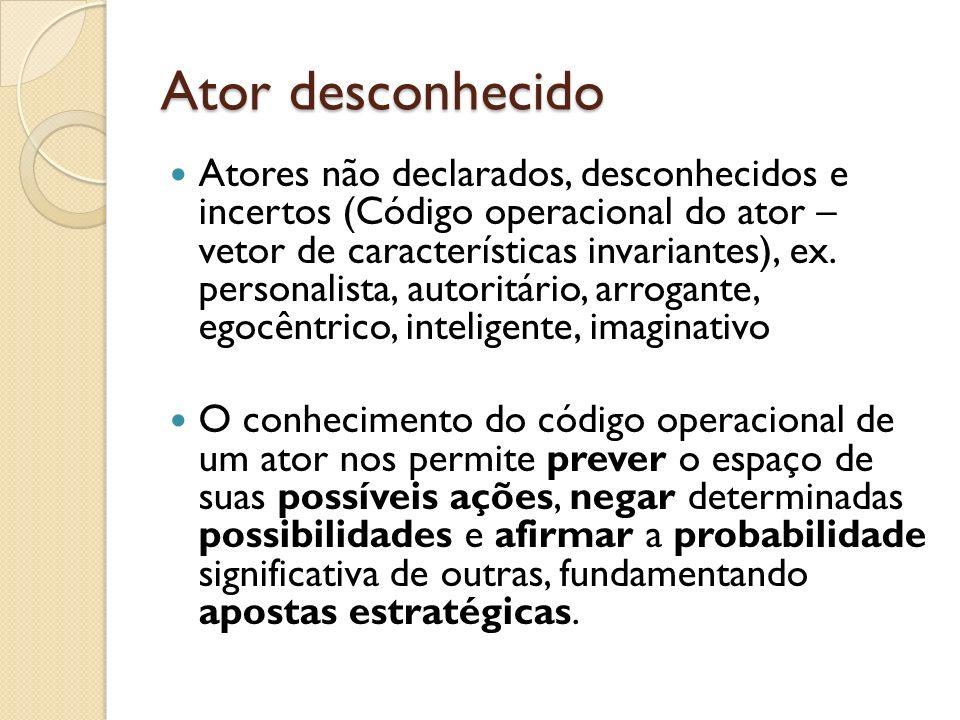 Ator desconhecido Atores não declarados, desconhecidos e incertos (Código operacional do ator – vetor de características invariantes), ex. personalist