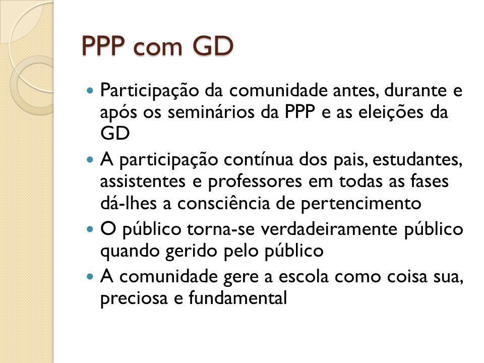 PPP com GD Participação da comunidade antes, durante e após os seminários da PPP e as eleições da GD A participação contínua dos pais, estudantes, ass