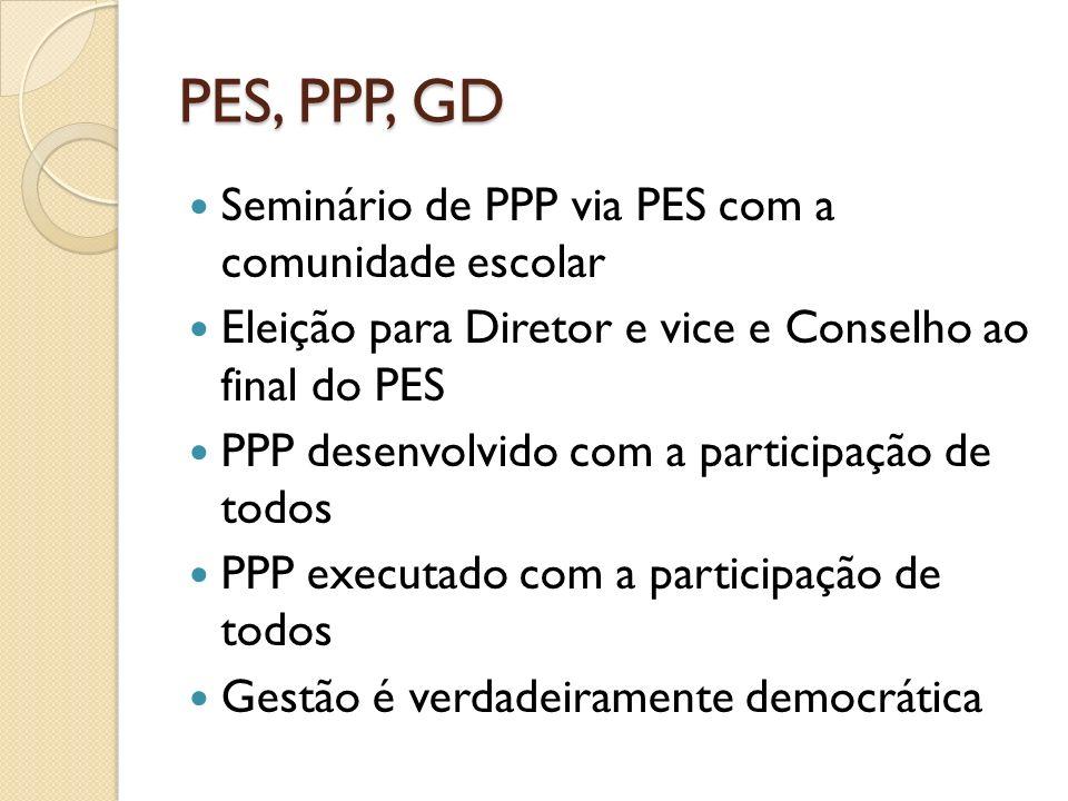 PES, PPP, GD Seminário de PPP via PES com a comunidade escolar Eleição para Diretor e vice e Conselho ao final do PES PPP desenvolvido com a participa