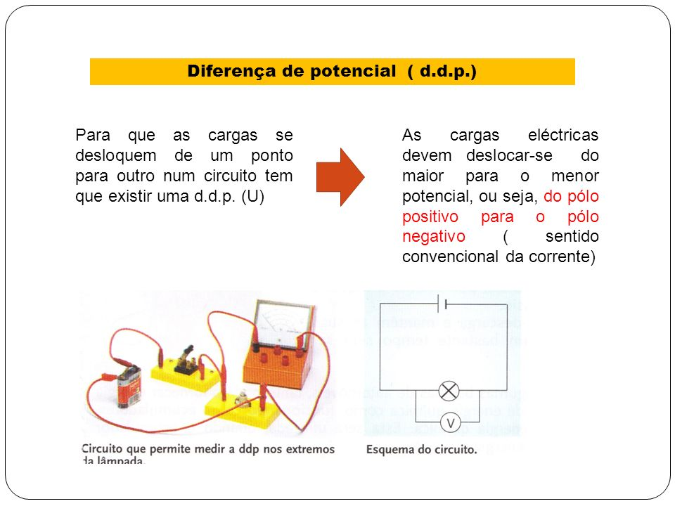 Diferença de potencial ( d.d.p.) Para que as cargas se desloquem de um ponto para outro num circuito tem que existir uma d.d.p. (U) As cargas eléctric