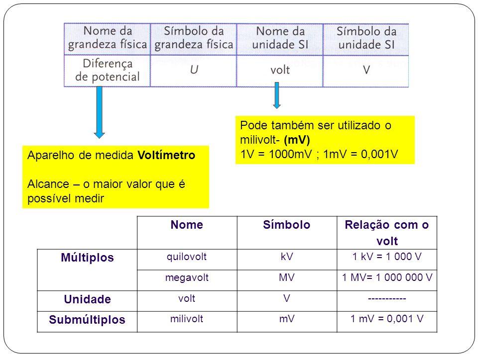 Pode também ser utilizado o milivolt- (mV) 1V = 1000mV ; 1mV = 0,001V Aparelho de medida Voltímetro Alcance – o maior valor que é possível medir NomeS