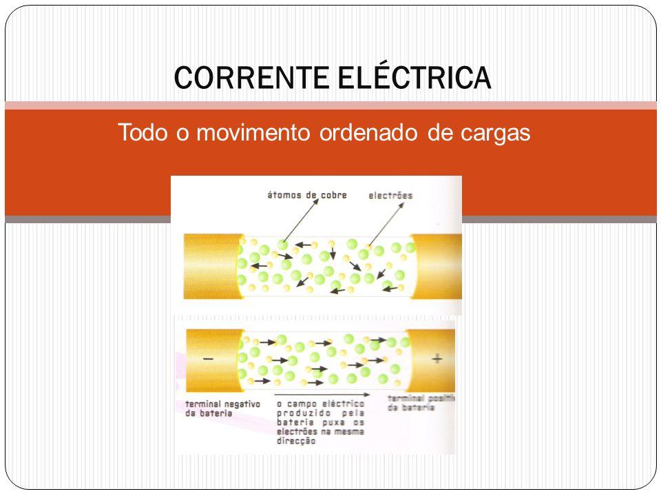 Todo o movimento ordenado de cargas CORRENTE ELÉCTRICA
