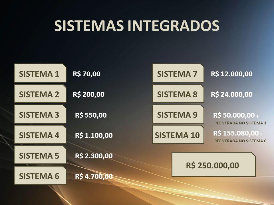 SISTEMAS INTEGRADOS SISTEMA 1 SISTEMA 2 SISTEMA 3 SISTEMA 4 SISTEMA 5 R$ 70,00 R$ 200,00 R$ 550,00 R$ 1.100,00 R$ 2.300,00 SISTEMA 6 R$ 4.700,00 SISTE