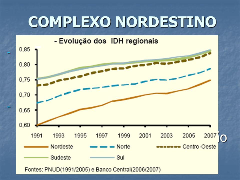 COMPLEXO NORDESTINO - Região de mais antiga ocupação desde o período colonial. - Apresenta os piores indicadores sócio-econômicos (persistência de est