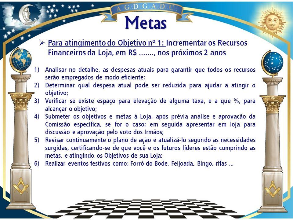 Metas 1)Rever o regimento interno da Ala Feminina Cruzeiro do Sul, para a Loja Cavaleiros da fraternidade; 2)Convocar todas as cunhas da loja, e realizar uma reunião específica sobre a ala Feminina, com participação de Tânia Cardin; 3)Dar posse simbólica à nova administração da Ala Feminina; 4)Construir Calendário para as reuniões Ordinárias, mensal; 5)Apoiá-las na elaboração de um plano de trabalho para o exercício 2013/2014, efetivo; 6)Envolvê-las nos assuntos beneficentes da Loja; 7)Apoiá-las nas realizações de eventos beneficentes; 8)Realizar levantamento no entorno da Loja, e na Grande Salvador para identificar as instituições de caridade existentes; 9)Incentivá-las na implementação de uma valor de mensalidade, para fazer face às despesas existentes; 10)Implementar comemoração dos aniversariantes do mês.