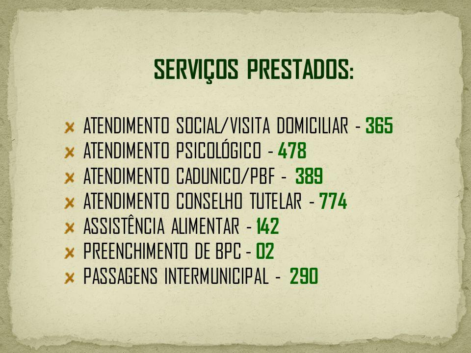 SERVIÇOS PRESTADOS: ATENDIMENTO SOCIAL/VISITA DOMICILIAR - 365 ATENDIMENTO PSICOLÓGICO - 478 ATENDIMENTO CADUNICO/PBF - 389 ATENDIMENTO CONSELHO TUTEL