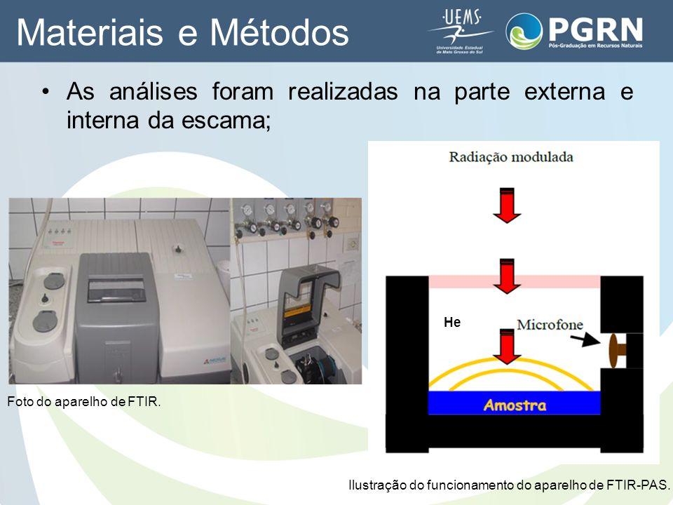 Foto do aparelho de FTIR. Ilustração do funcionamento do aparelho de FTIR-PAS. Materiais e Métodos He As análises foram realizadas na parte externa e