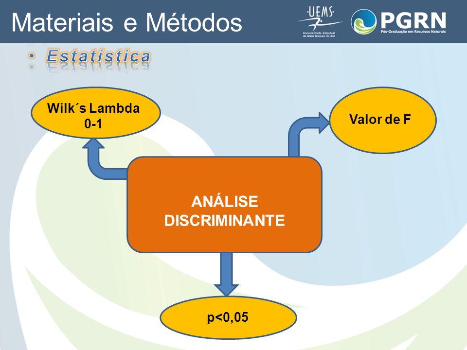 Materiais e Métodos ANÁLISE DISCRIMINANTE Wilk´s Lambda 0-1 Valor de F p<0,05