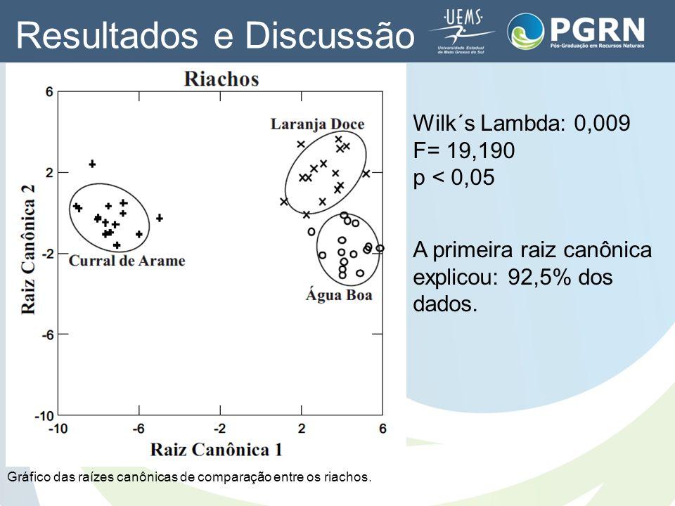 Wilk´s Lambda: 0,009 F= 19,190 p < 0,05 A primeira raiz canônica explicou: 92,5% dos dados. Gráfico das raízes canônicas de comparação entre os riacho