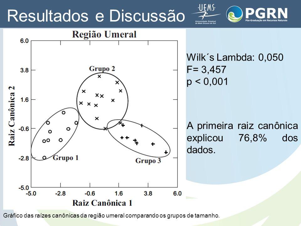 Wilk´s Lambda: 0,050 F= 3,457 p < 0,001 A primeira raiz canônica explicou 76,8% dos dados. Gráfico das raízes canônicas da região umeral comparando os