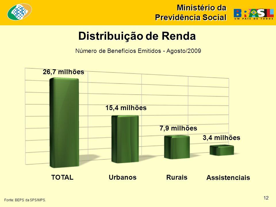 Ministério da Previdência Social Distribuição de Renda TOTALUrbanosRurais Fonte: BEPS da SPS/MPS. Número de Benefícios Emitidos - Agosto/2009 26,7 mil