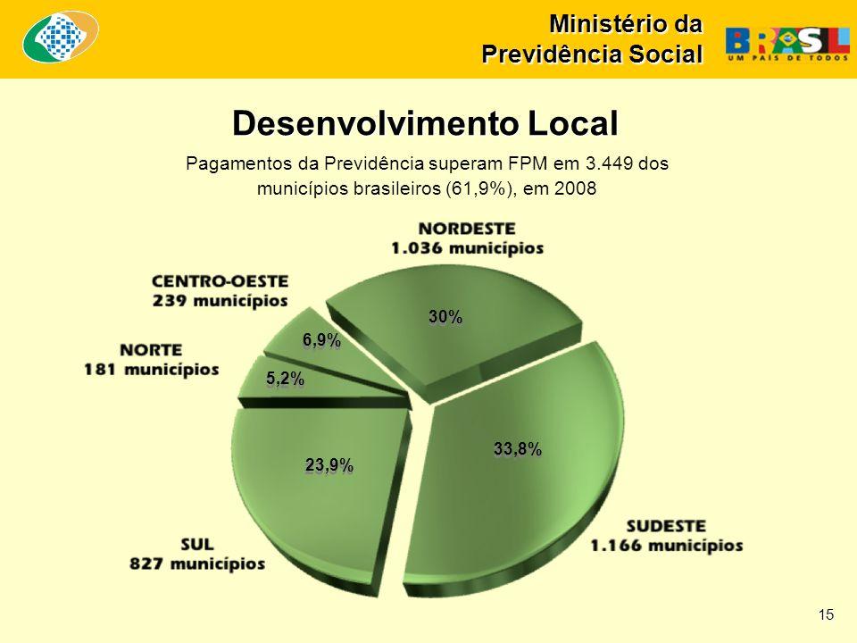 Ministério da Previdência Social 33,8% Desenvolvimento Local Pagamentos da Previdência superam FPM em 3.449 dos municípios brasileiros (61,9%), em 200