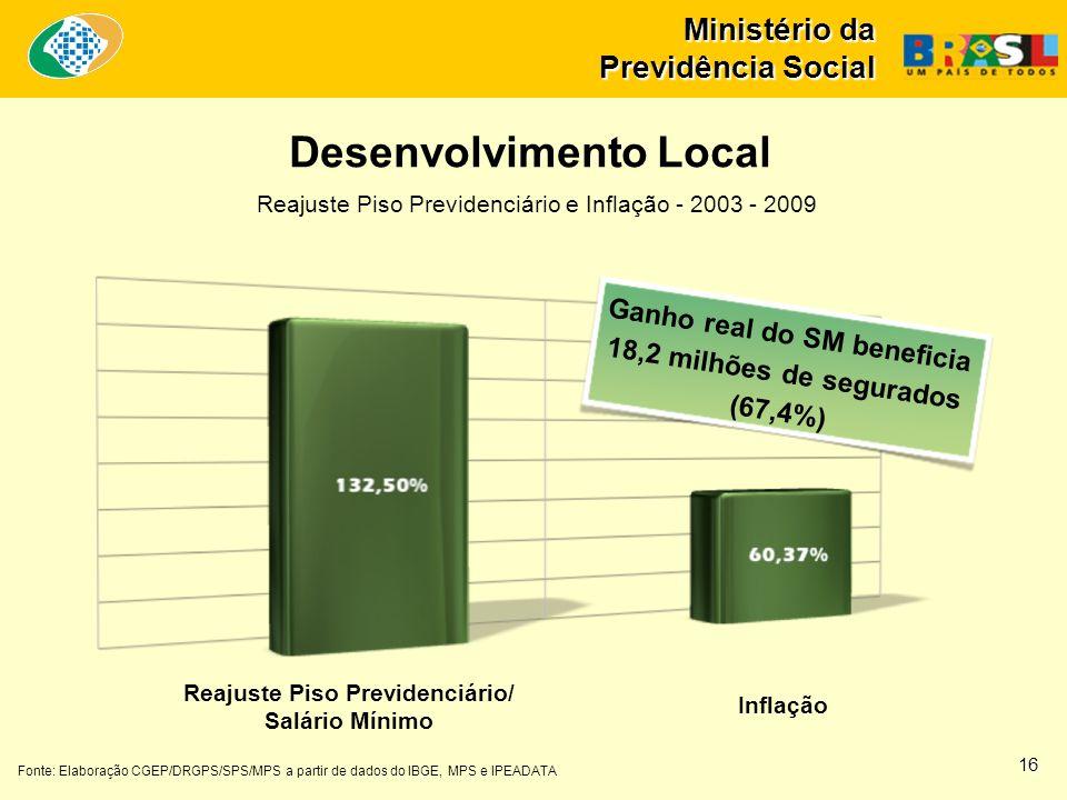 Ministério da Previdência Social Fonte: Elaboração CGEP/DRGPS/SPS/MPS a partir de dados do IBGE, MPS e IPEADATA Ganho real do SM beneficia 18,2 milhõe