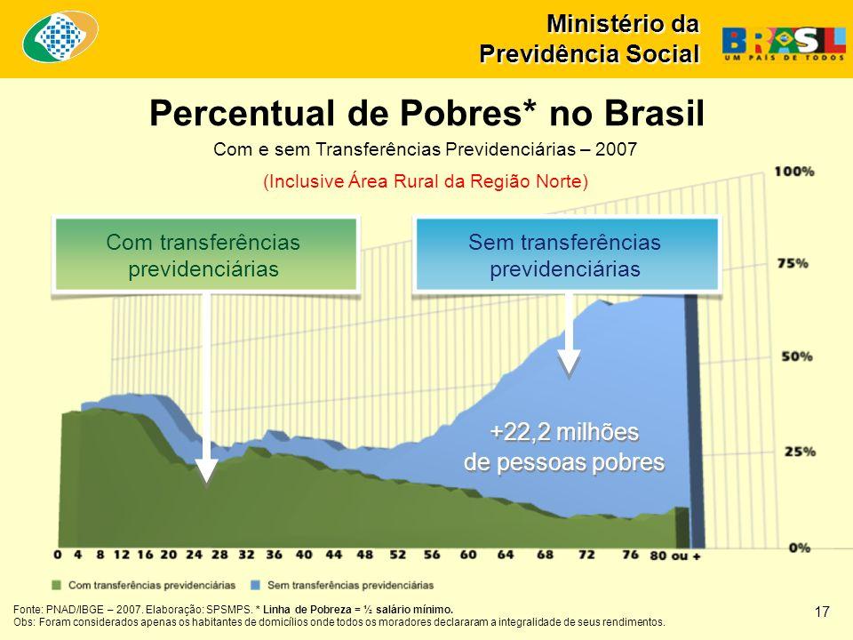 Ministério da Previdência Social Com e sem Transferências Previdenciárias – 2007 (Inclusive Área Rural da Região Norte) Percentual de Pobres* no Brasi