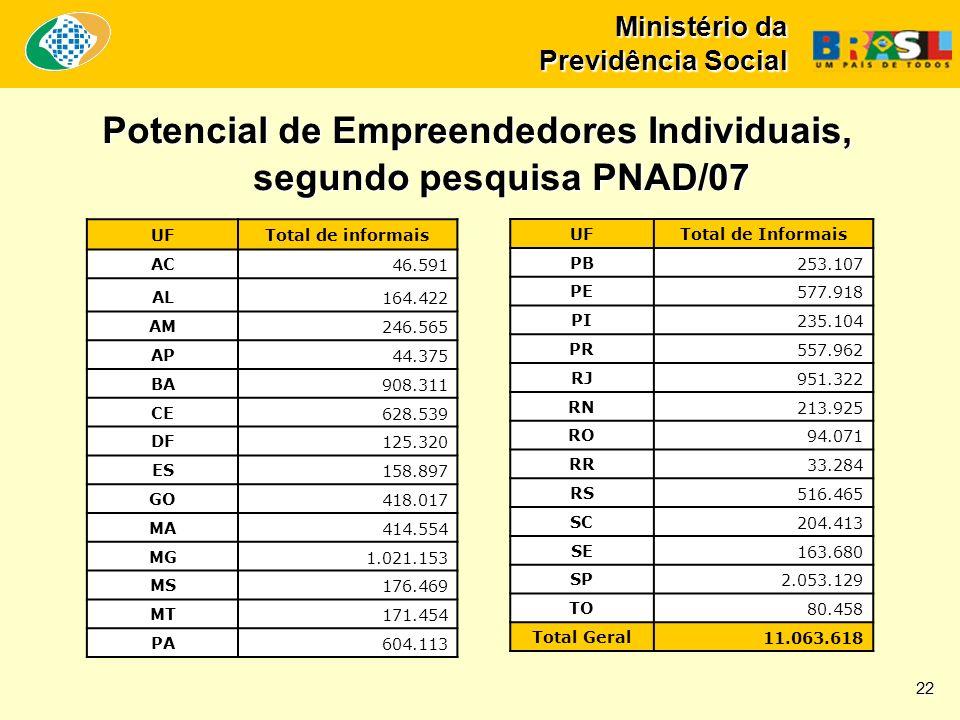 Ministério da Previdência Social Potencial de Empreendedores Individuais, segundo pesquisa PNAD/07 UFTotal de informais AC46.591 AL164.422 AM246.565 A