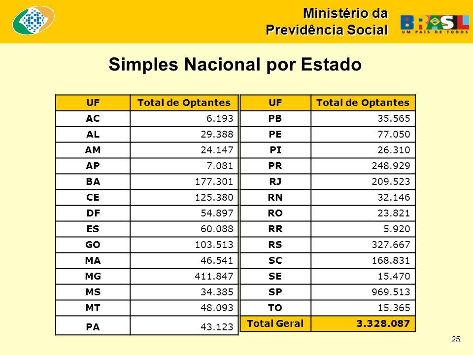 Ministério da Previdência Social Simples Nacional por Estado UFTotal de Optantes AC6.193 AL29.388 AM24.147 AP7.081 BA177.301 CE125.380 DF54.897 ES60.0