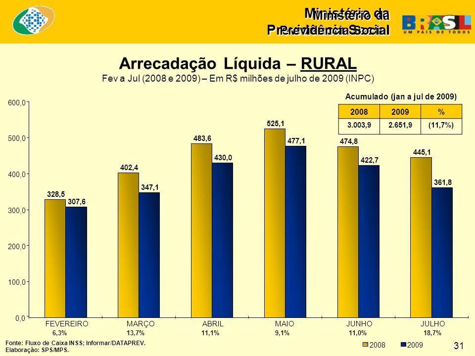 Ministério da Previdência Social Arrecadação Líquida – RURAL Fev a Jul (2008 e 2009) – Em R$ milhões de julho de 2009 (INPC) Ministério da Previdência