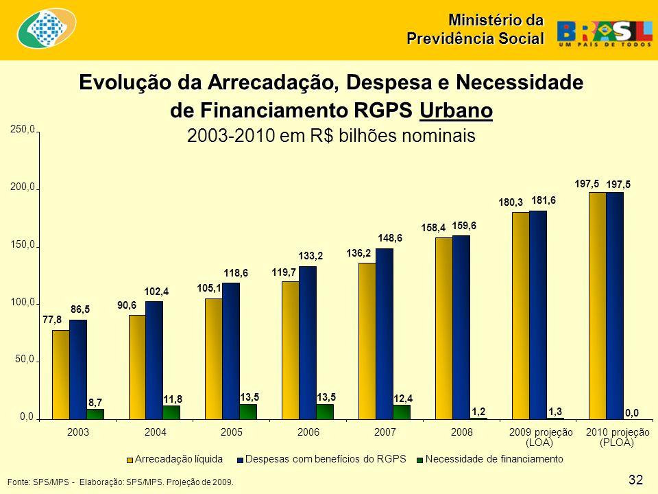 Ministério da Previdência Social Fonte: SPS/MPS - Elaboração: SPS/MPS. Projeção de 2009. Evolução da Arrecadação, Despesa e Necessidade de Financiamen
