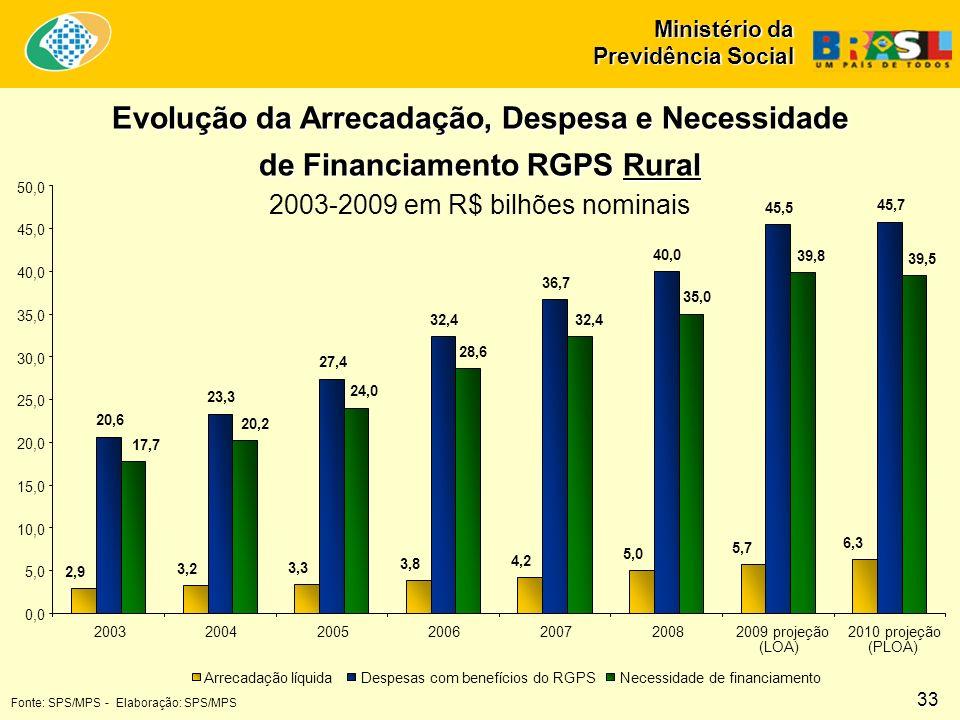 Ministério da Previdência Social Evolução da Arrecadação, Despesa e Necessidade de Financiamento RGPS Rural 2003-2009 em R$ bilhões nominais 2,9 3,2 3