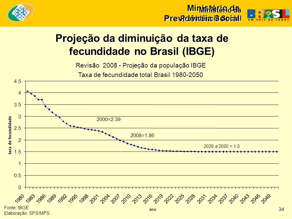 Ministério da Previdência Social Fonte: IBGE Elaboração: SPS/MPS Projeção da diminuição da taxa de fecundidade no Brasil (IBGE) 34 Ministério da Previ