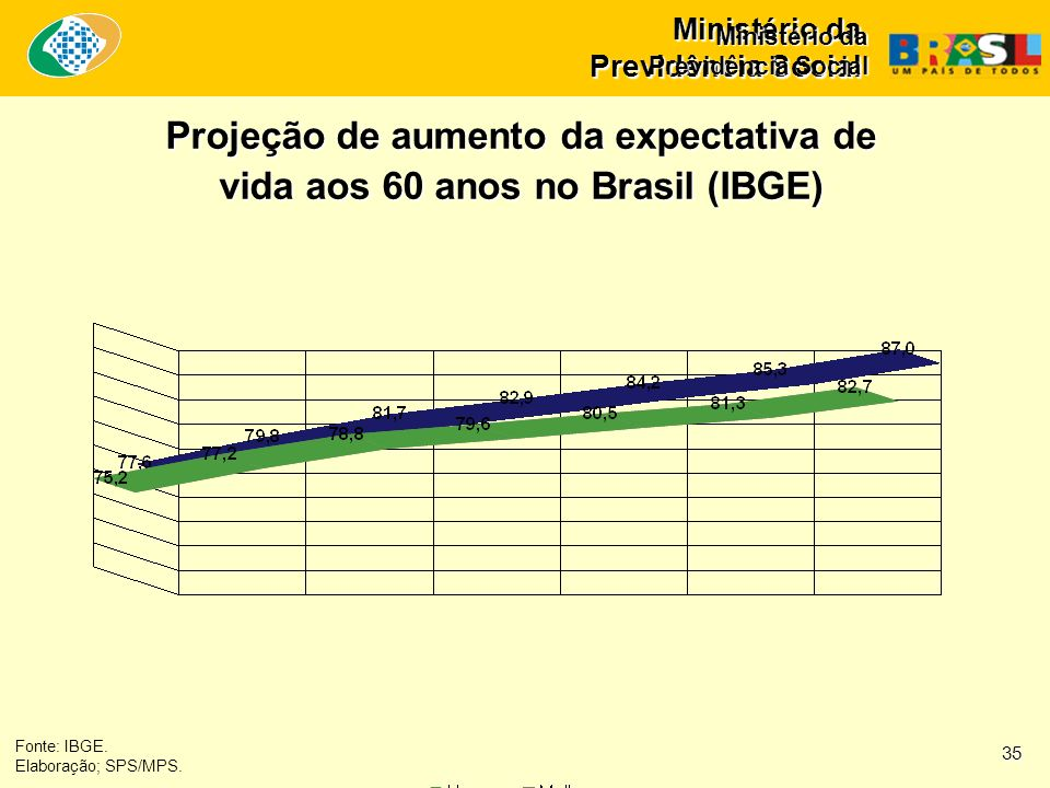 Fonte: IBGE. Elaboração; SPS/MPS. Projeção de aumento da expectativa de vida aos 60 anos no Brasil (IBGE) 35 Ministério da Previdência Social