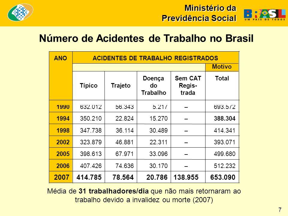 Ministério da Previdência Social Receita e Despesa Anual do SAT (R$ em bilhões - 2003 a 2009*) Fonte: AEPS e Dataprev, Sintese (Séries $SUB.CRESP e $EMISSAO) * Previsão 2003 2004 2005 2006 2007 2008 2009 * 12,3 11,6 10,7 10,210,0 9,5 8,4 6,4 7,4 8,1 5,3 4,8 5,2 4,7 8