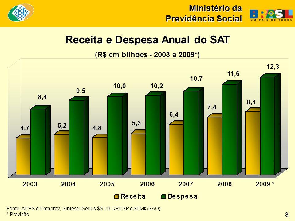Ministério da Previdência Social Receita e Despesa Anual do SAT (R$ em bilhões - 2003 a 2009*) Fonte: AEPS e Dataprev, Sintese (Séries $SUB.CRESP e $E