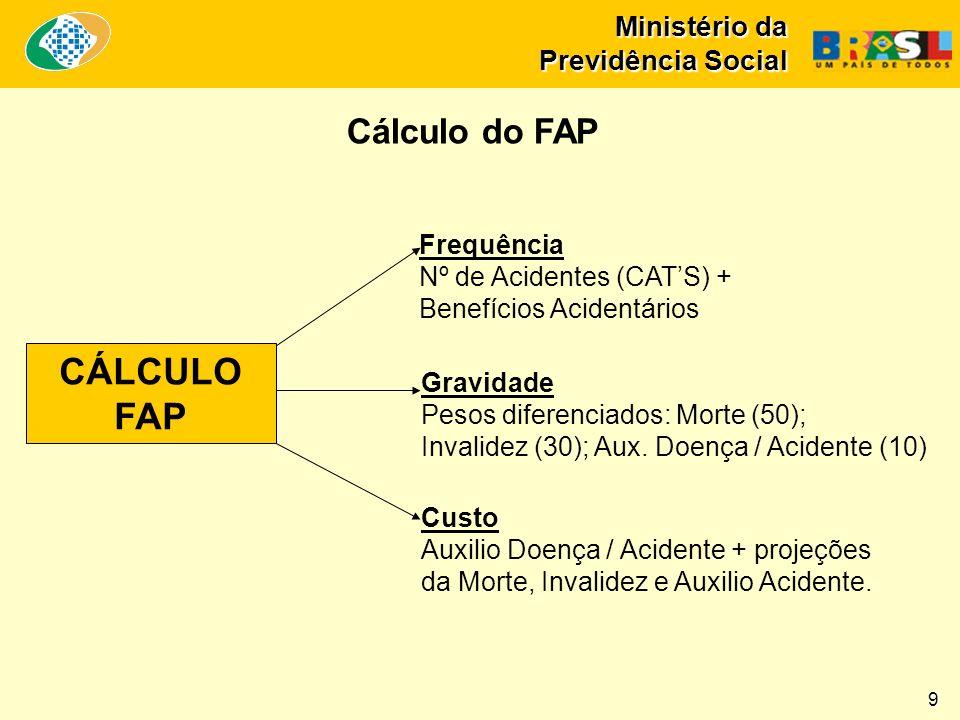 Ministério da Previdência Social Nº APS: 182 PEX: 100 Obras: 50 R$ 150,5 milhões Expansão + recuperação da rede de atendimento em São Paulo Agências existentes Expansão da rede 29