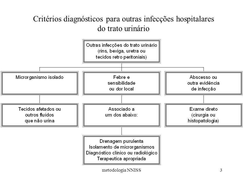 metodologia NNISS3 Critérios diagnósticos para outras infecções hospitalares do trato urinário