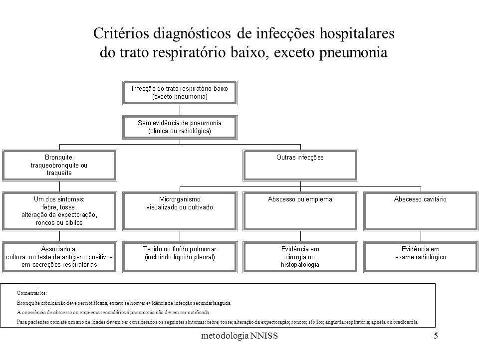 metodologia NNISS5 Critérios diagnósticos de infecções hospitalares do trato respiratório baixo, exceto pneumonia Comentários: Bronquite crônica não d