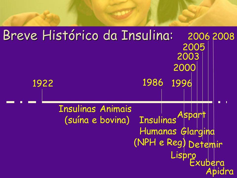 Breve Histórico da Insulina: 1922 1986 Insulinas Animais (suína e bovina) Insulinas Humanas (NPH e Reg) 1996 Lispro 2003 2000 2005 2006 Aspart Glargin