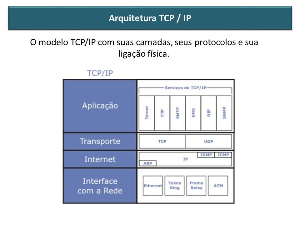 O modelo TCP/IP com suas camadas, seus protocolos e sua ligação física. Arquitetura TCP / IP