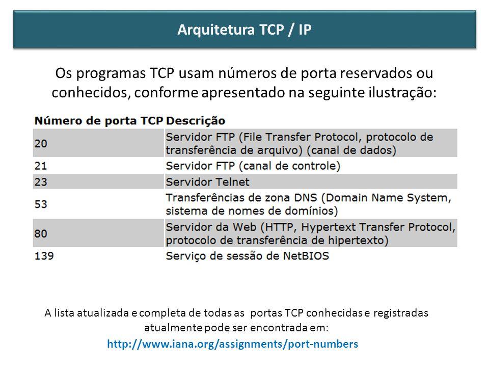 Os programas TCP usam números de porta reservados ou conhecidos, conforme apresentado na seguinte ilustração: O conceito de Portas TCP http://www.iana