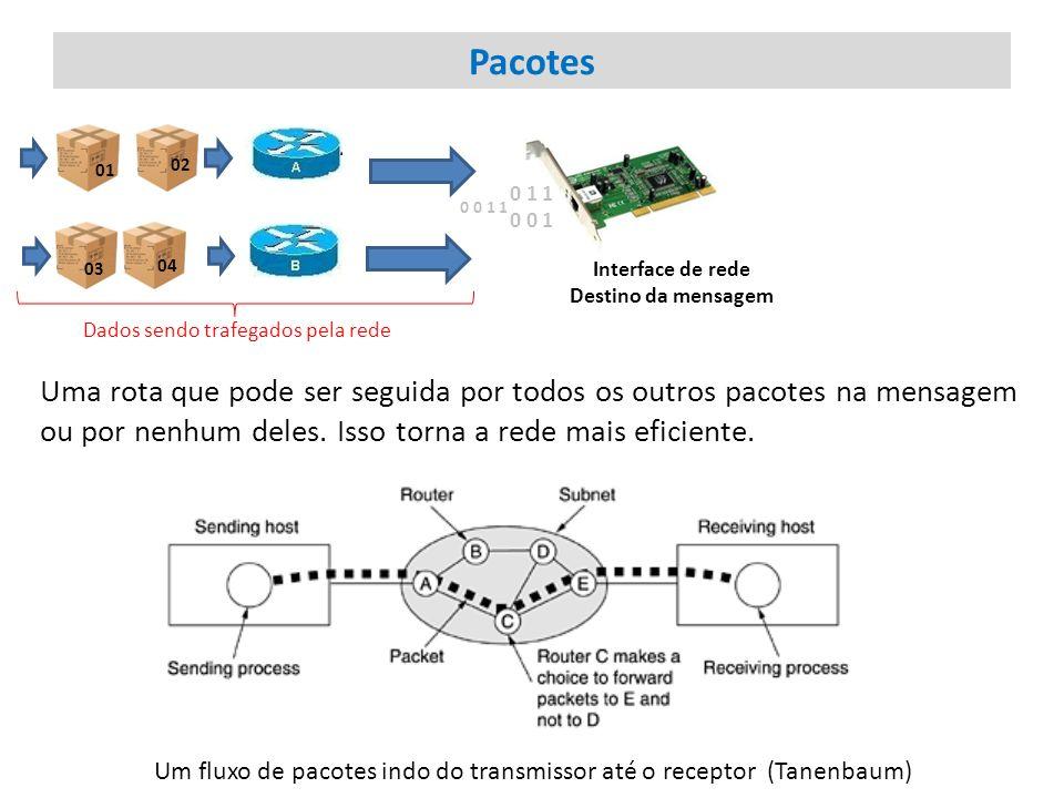 Pacotes Uma rota que pode ser seguida por todos os outros pacotes na mensagem ou por nenhum deles. Isso torna a rede mais eficiente. Interface de rede