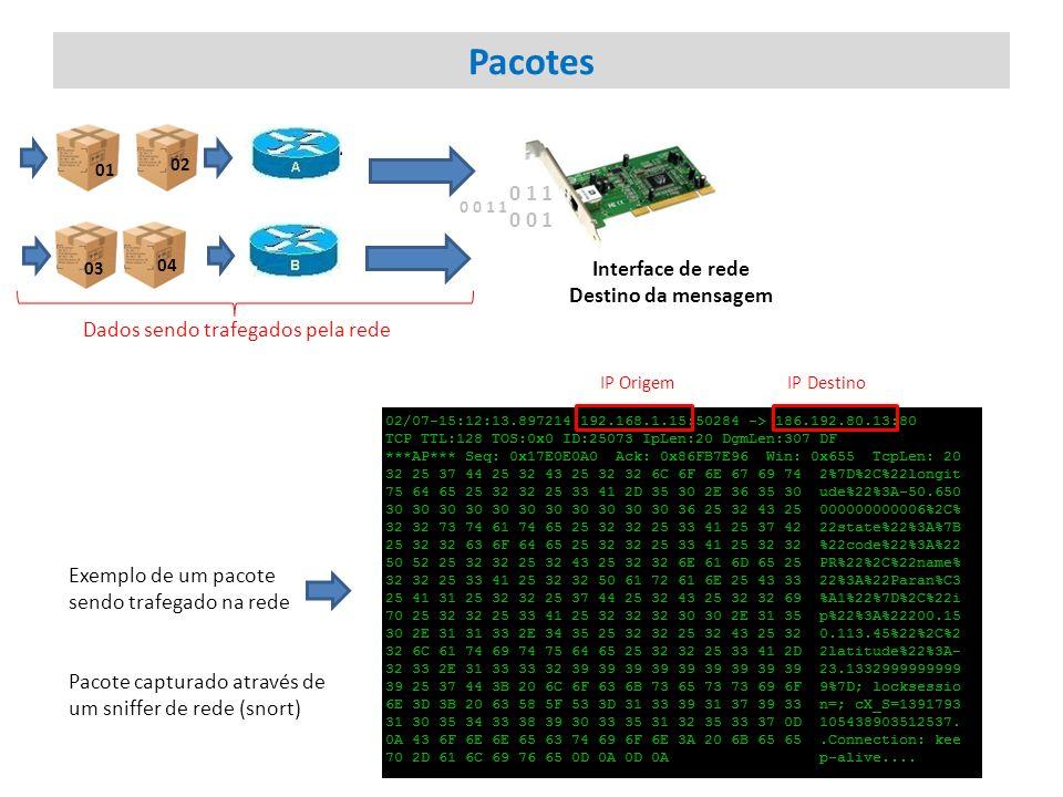 Pacotes Interface de rede Destino da mensagem 01 02 03 04 0 1 1 0 0 1 0 0 1 1 Dados sendo trafegados pela rede Exemplo de um pacote sendo trafegado na