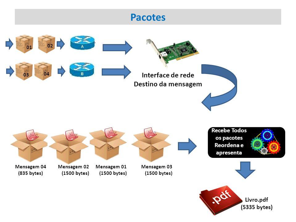 Pacotes Interface de rede Destino da mensagem 01 02 03 04 Livro.pdf (5335 bytes) Mensagem 04 (835 bytes) Mensagem 02 (1500 bytes) Mensagem 01 (1500 by