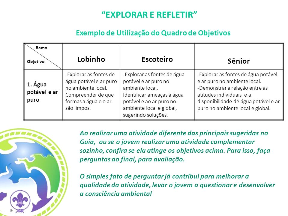FAZER ALGO Ramo Objetivo Lobinho Escoteiro Sênior Projeto Ambiental relativo à aprendizagem anterior.