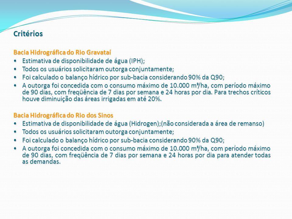 Critérios Bacia Hidrográfica do Rio Gravataí Estimativa de disponibilidade de água (IPH); Estimativa de disponibilidade de água (IPH); Todos os usuári