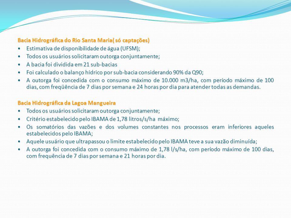 Bacia Hidrográfica do Rio Santa Maria( só captações) Estimativa de disponibilidade de água (UFSM); Estimativa de disponibilidade de água (UFSM); Todos